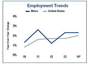 Charts courtesy of Marcus & Millichap
